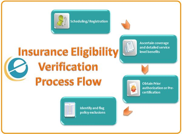 E Care India Provides Insurance Eligibility Verification Which Is