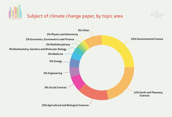 Subject of climate change papers, by topic area. Data from Scopus. Credit: Rosamund Pearce, Carbon Brief