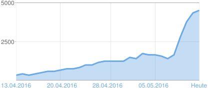 Grafik der Seitenaufrufe Balaton TV April / Mai 13.05.2016 ===> http://www.balaton1.tv/