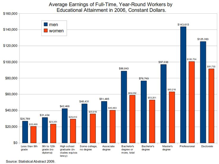 35 best images about Wealth and Social Inequality between the Rich ...