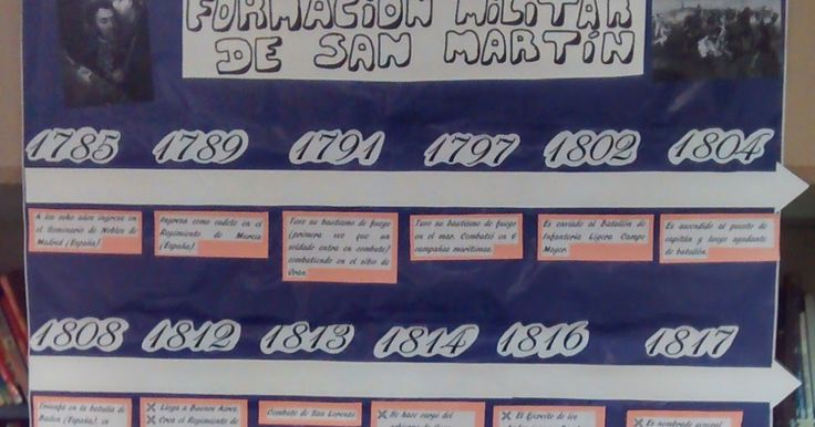 Los alumnos de 3° año B con la Prof. Viviana Agostinelli estuvieron investigando sobre distintos aspectos de la vida del Gral. San Martín. A partir de ese trabajo los alumnos de 7° grado bilingüe Profesoras Gabriela Dichiaro y  Vanesa Sack seleccionaron los textos y elaboraron en power point una línea de tiempo.