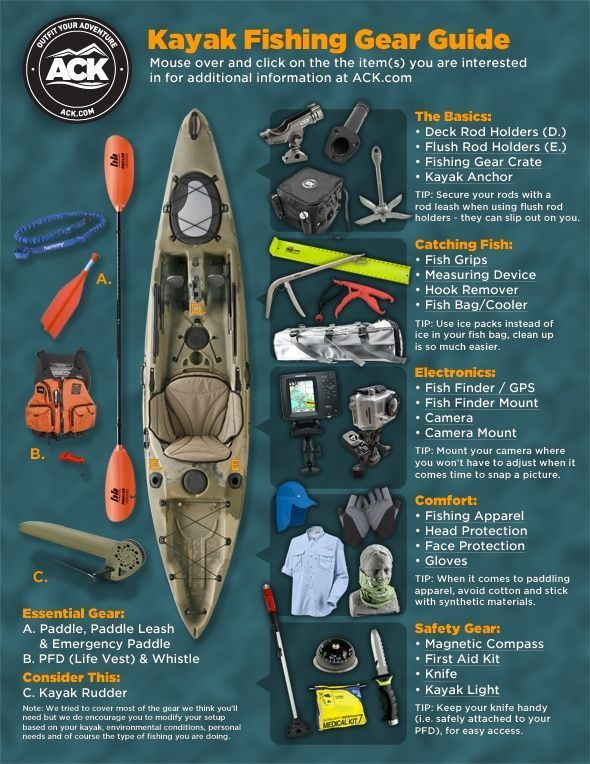 ACK Kayak Fishing Gear Guide: A Visual Presentation - ACK - Kayaking, Camping, O https://www.uksportsoutdoors.com/product/bluewave-pirate-kids-150n-automatic-lifejacket-with-harness/ #kayakfishing