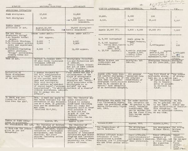 Civil and Land Rights - Summary table of rights enjoyed by Indigenous Australians in each state in the 1960s. Use this link for your table activity.