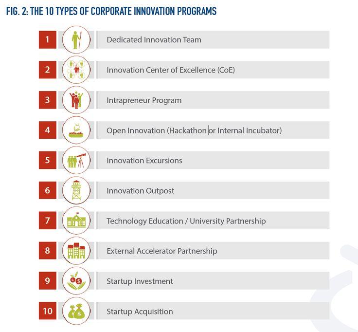 De 20 Bsta Iderna Om Types Of Innovation P Pinterest