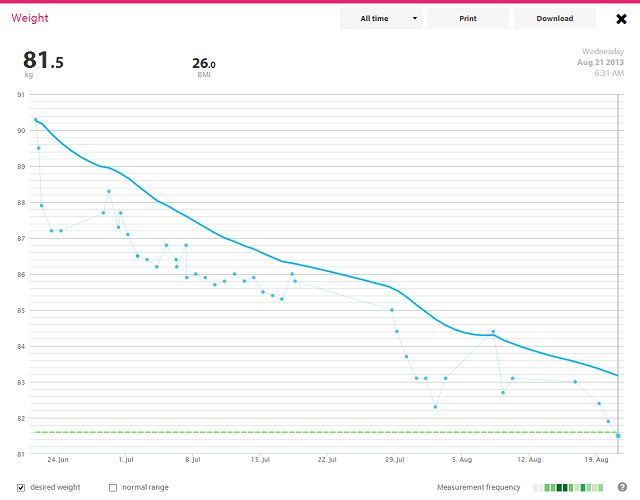 """""""The Withings wifi scale was easy to use and really needed nothing more than connecting it to wifi and UP then being very diligent on when and how often you weighed yourself.""""  Learn more: http://www.withings.com/en/bodyanalyzer"""