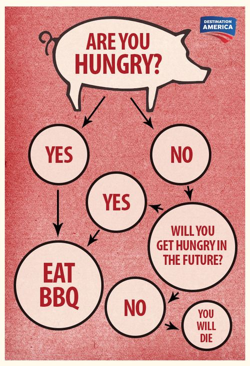 Keep this chart handy to solve all BBQ problems. BBQ Pitmasters is NEW Sunday at 9/8c on Destination America!