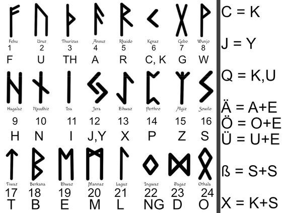 Learn to read runes & find your personal rune