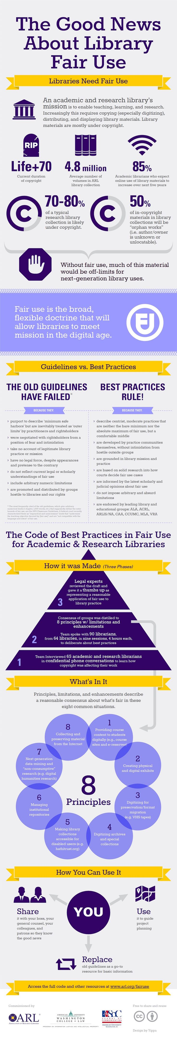 Why libraries need Fair Use – infographic | Ebook Friendly