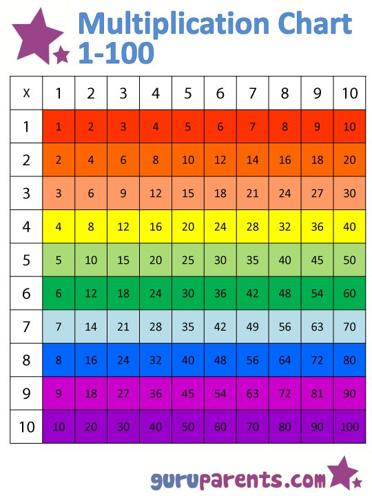 Horizontally colored version multiplication chart 1-100