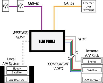 Outdoor Tv Antenna Wiring Diagram likewise Ac Adapter Connector Ch moreover I0000BJnQfADEQBE besides Connect further 613231. on tv aerial wiring diagram