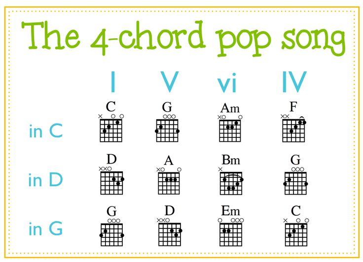 Ukulele 4 chords ukulele songs : Ukulele, Songs and Pop songs on Pinterest