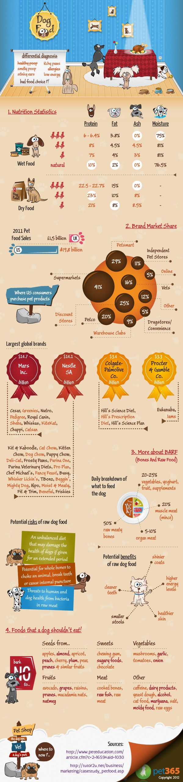 A World of Dog Food   Gives facts and figures on the multi billion dollar dog food industry. Includes nutritional info, details on the largest brands, and some tips on food