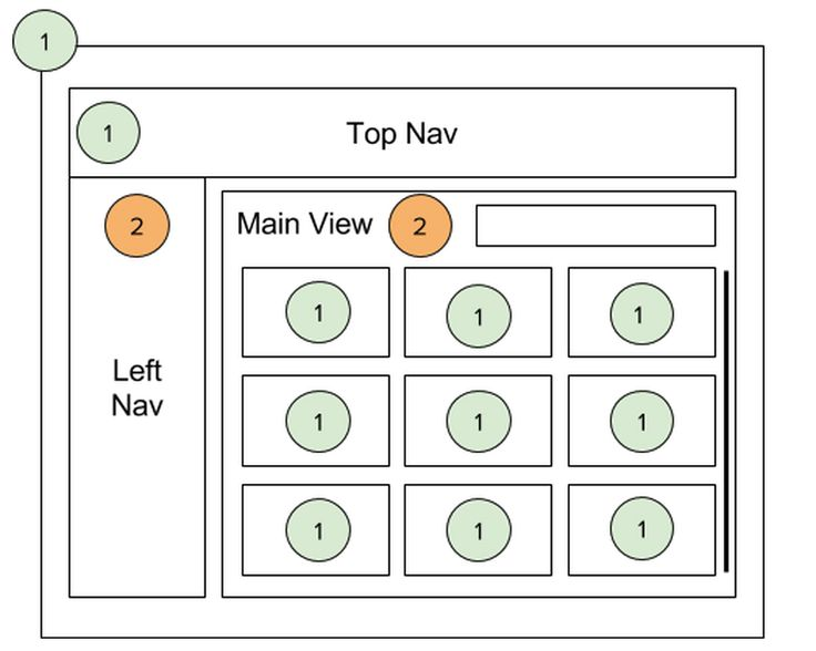 Angularjs angular software development seamless