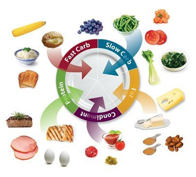 Weight loss made easy with food combining. Get a complete list of proteins, fast and slow carbs, fats and condiments. Fat Burning Meals made easy with www.dietfreelife.com #dietfreelife