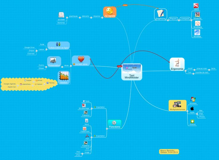 17 best images about logiciels de mind mapping on pinterest