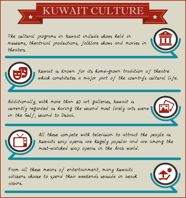 The Culture of Kuwait