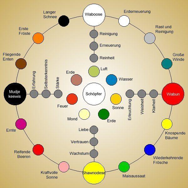 Medizinrad - Graphik von K-D Franz
