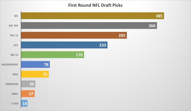 College football conferences and schools with the most NFL Draft success  NCAA.com