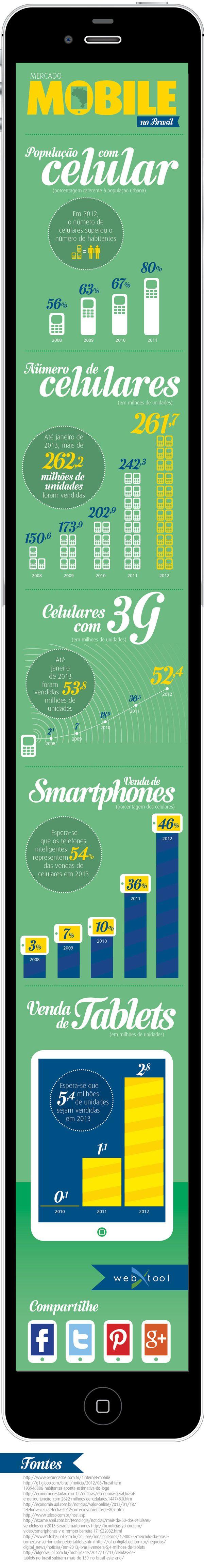 Infográfico: Mercado Mobile no Brasil