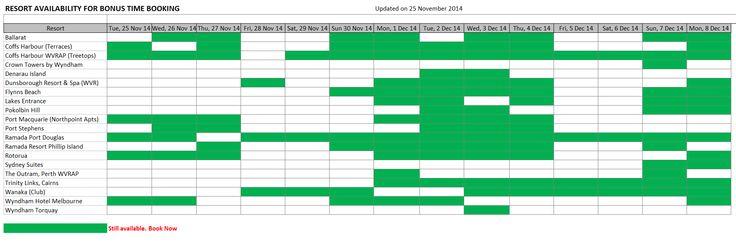Bonus Time Availability at 25 November 2014.