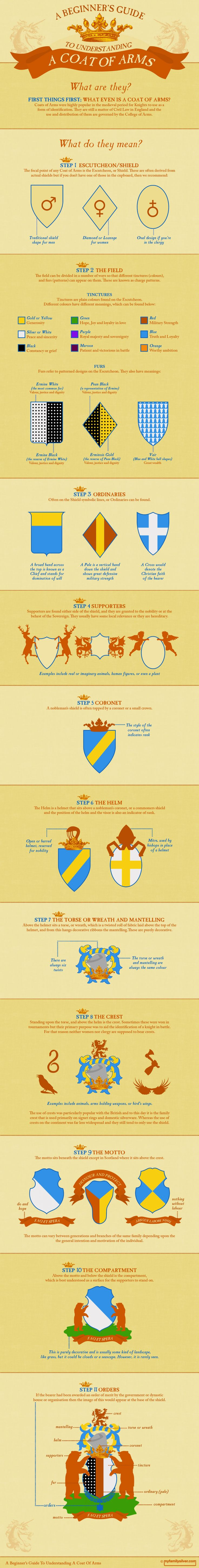 Beginner's Guide to Understanding A Coat of Arms
