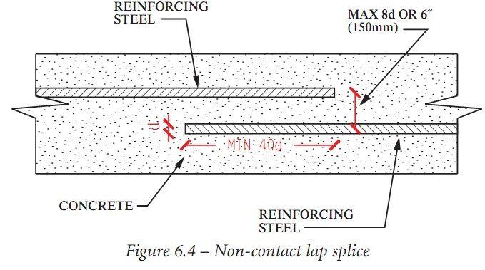 steel overlap
