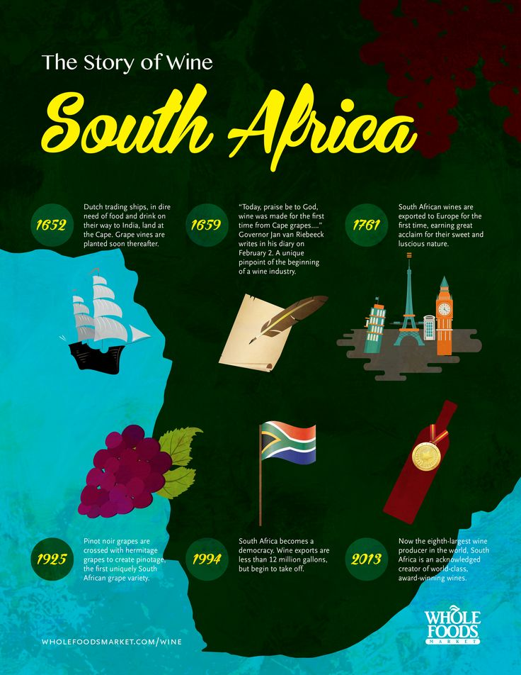 The history of South African #wine in one #infographic. You're welcome!