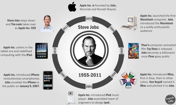 Steve Jobs - The Lost Legends Journey [Infographic]