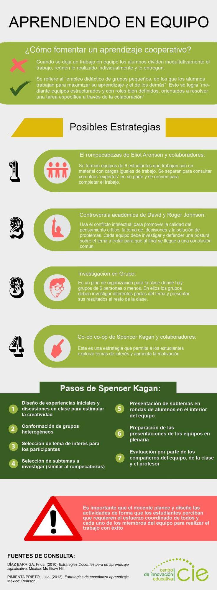 Pasos de Spencer Kagan para empezar a aplicar el Aprendizaje Cooperativo #infografia http://cie.up.edu.mx/es/aprende/c-mo-fomentar-en-mis-clases-el-aprendizaje-cooperativo …