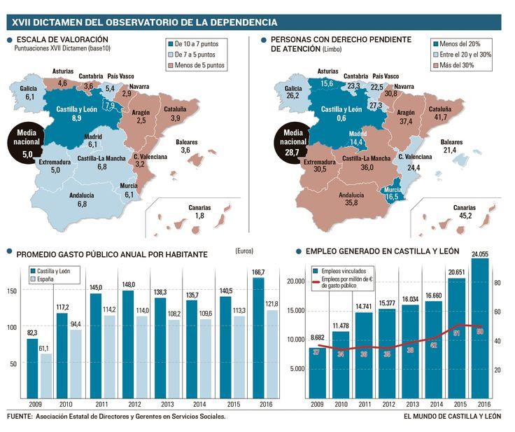 Resultados del Observatorio Nacional de la Dependencia (FUENTE Asociación Estatal de Directores y Gerentes en Servicios Sociales)[El Mundo Castilla y León, 18 febrero 2017]