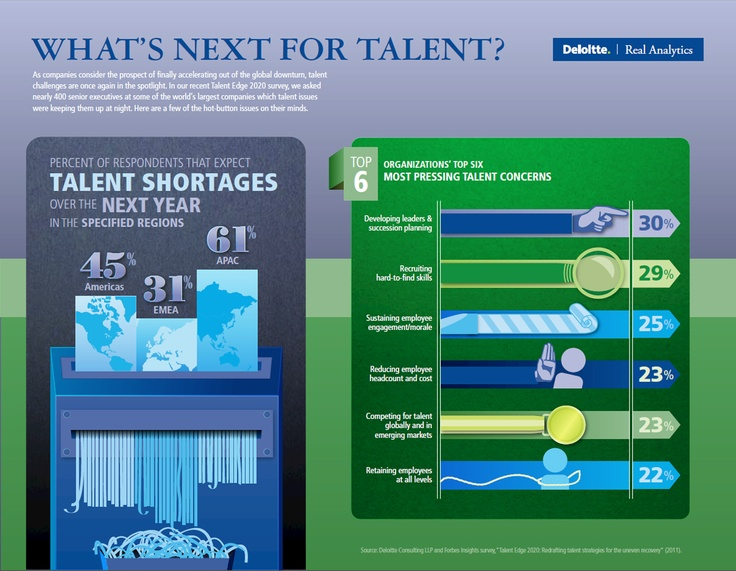 Finding and developing talent at deloitte