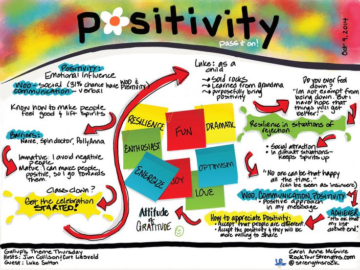 Positivity www.rockyourstrengths.com Strengths coaching for parents, educators, teams and churches.