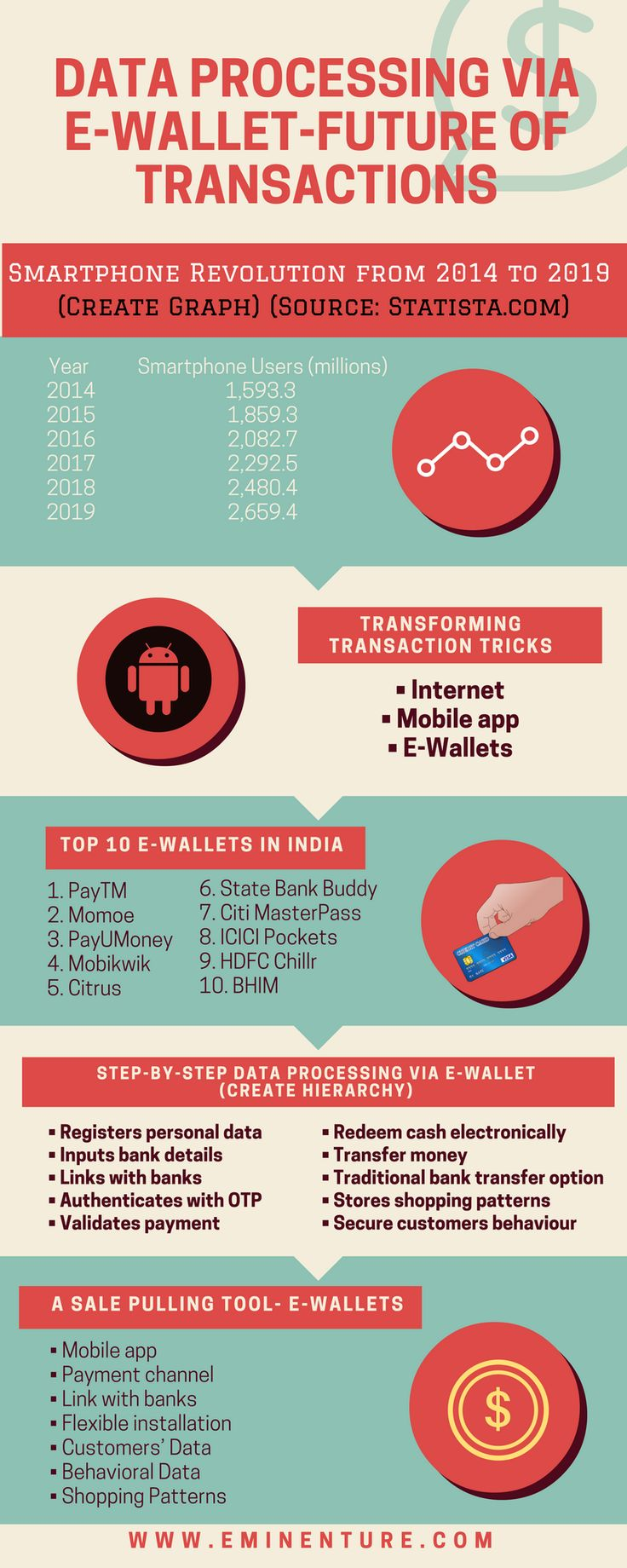 Data Processing via e-Wallet-Future of Transactions