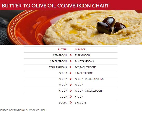 butter to oil conversion chart