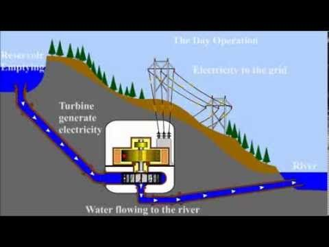 Francis Turbines are best for pumped storage systems. - YouTube