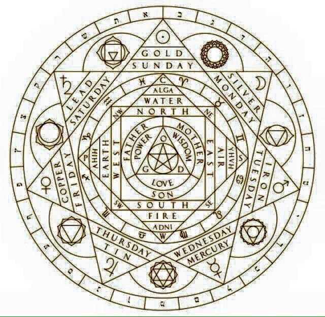 The Alchemy of Being Human in One Image   GnosticWarrior.com