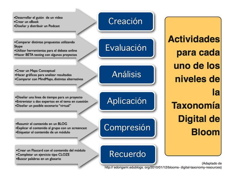 Actividades para cada uno de los niveles de la Taxonomía de Bloom