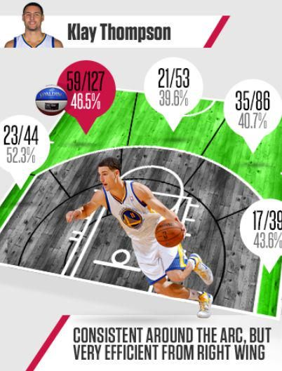 27 best Infographics images on Pinterest | Golden state warriors ...