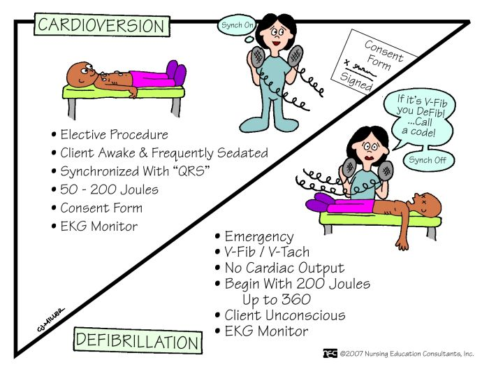 myocardial infarction MONA | Difference of Cardioversion and Defibrillation