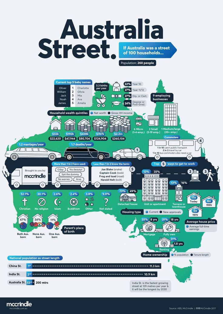 Welcome to Australia Street 2017