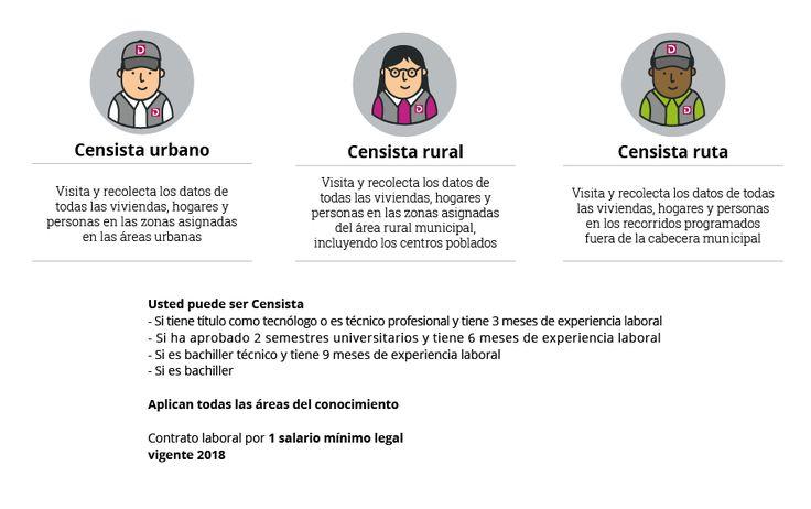 Sistema de hojas de vida para el Censo Nacional de Población y Vivienda-2