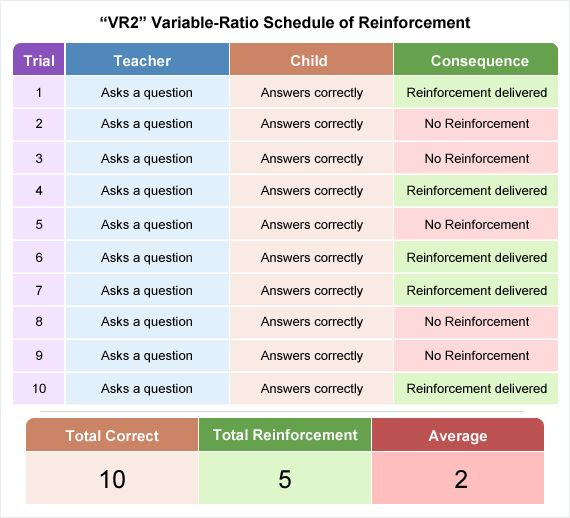 Love this visual to show a VR schedule of reinforcement Will be - behavior analysis samples