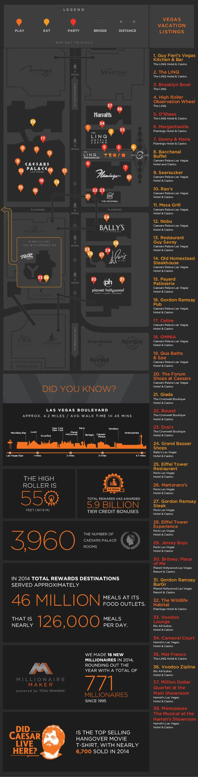 It's only about four miles long, but the Las Vegas Strip is one of the most densely packed thoroughfares in the world when it comes to entertainment, shopp...