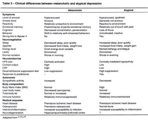 Differences between melancholic and atypical depression
