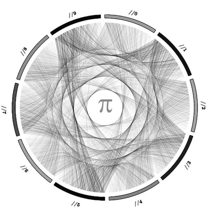 digits of pi