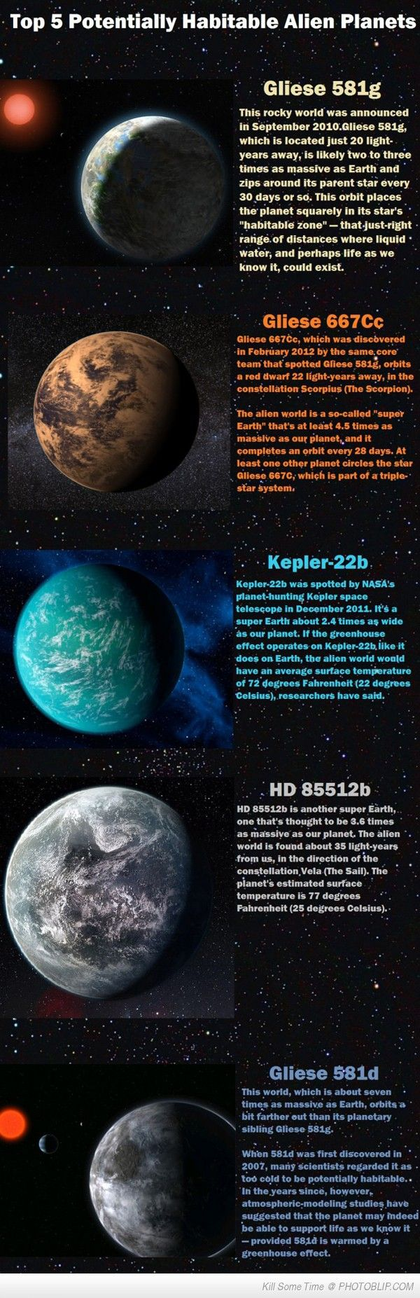 Top 5 Habitable Alien Planets. Liquid water, surface temperature (responsible for water in the liquid form), and presence of chlorophyll are essential for life as we know it.  Perhaps the chlorophyll could be introduced (?)