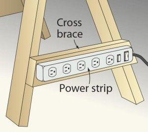 To make sawhorses more convenient and eliminate tripping over power cords running to tools, I mounted a power strip to the cross brace