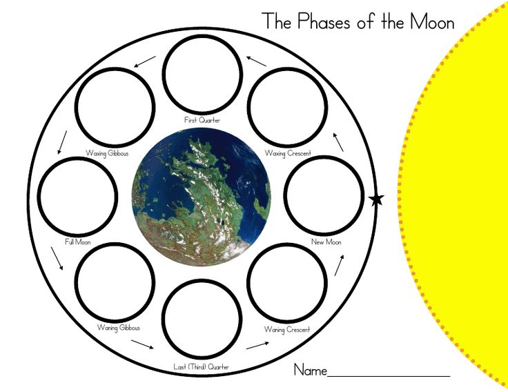 129 Best Images About Moon Phases On Pinterest Solar