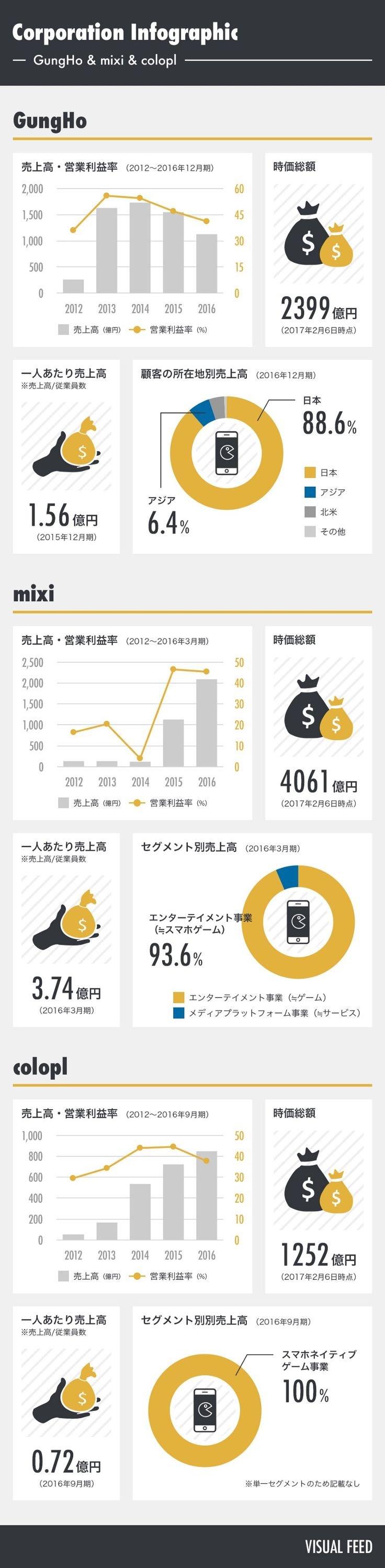【インフォグラフィック】ガンホー・ミクシィ・コロプラの業績データ – Visual Feed