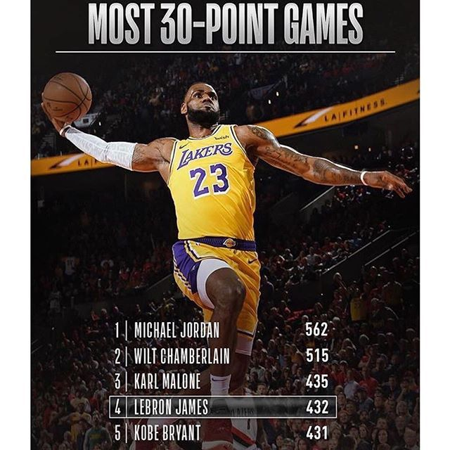 Lebron James Now Has More Regular Season 30 Point Games Than Kobe Bryant Lakeshowbron Repre23nt Lebron James Nba Basketball Motivation